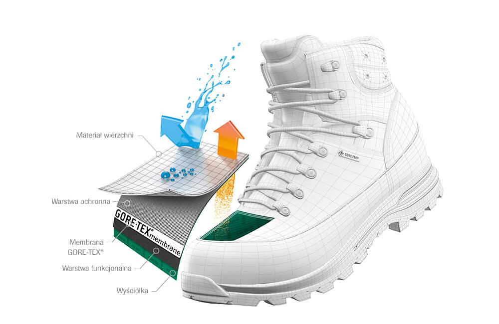 membrana gore-tex w butach