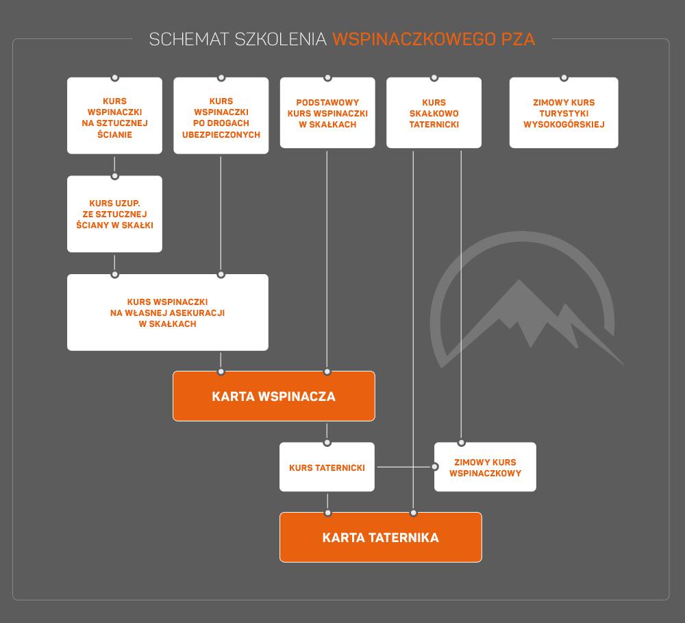 Schemat szkolenia wspinaczkowego PZA