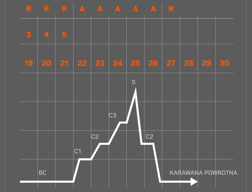 Schemat aklimatyzacyjny nr 3: atak szczytowy przeprowadzony po prawidłowo przebytej aklimatyzacji.
