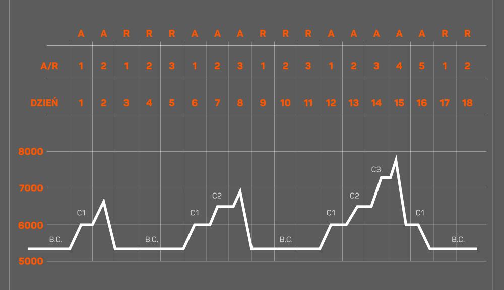 Schemat aklimatyzacyjny nr 2: trzy wyjścia aklimatyzacyjne (A: C1, C2, C3) przedzielone dniami odpoczynku (R).