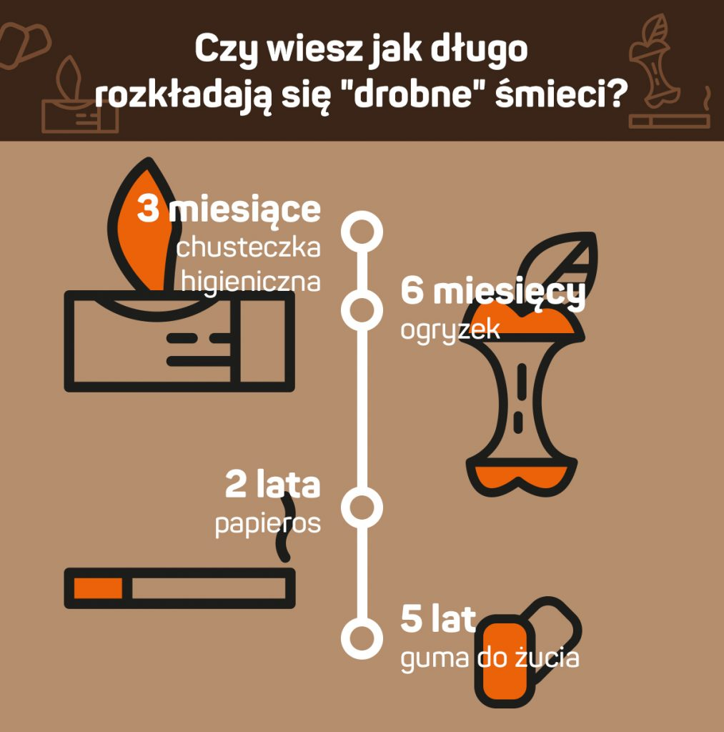 śmieci w górach - długość rozkładu - infografika 8a.pl
