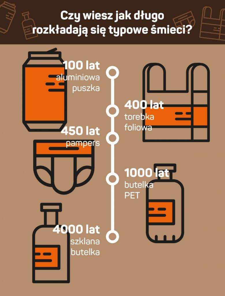 długość rozkładania się śmieci - infografika 8a.pl