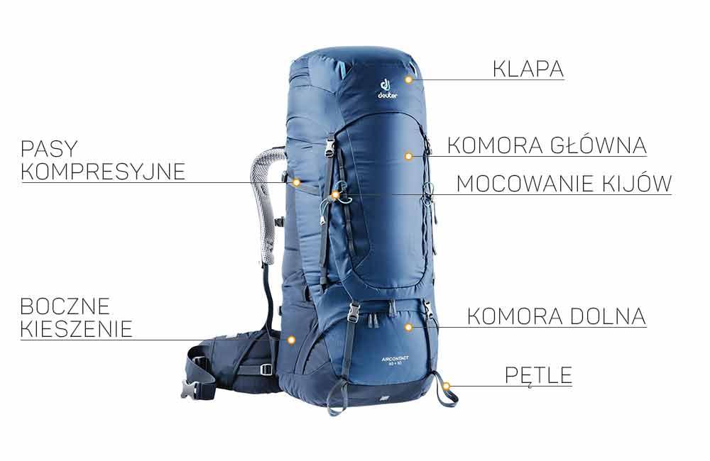 Jak zbudowany jest plecak turystyczny?