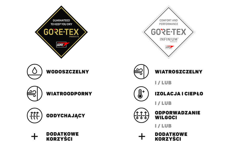 GORE-TEX vs GORE-TEX INFINIUM - porównanie technologii