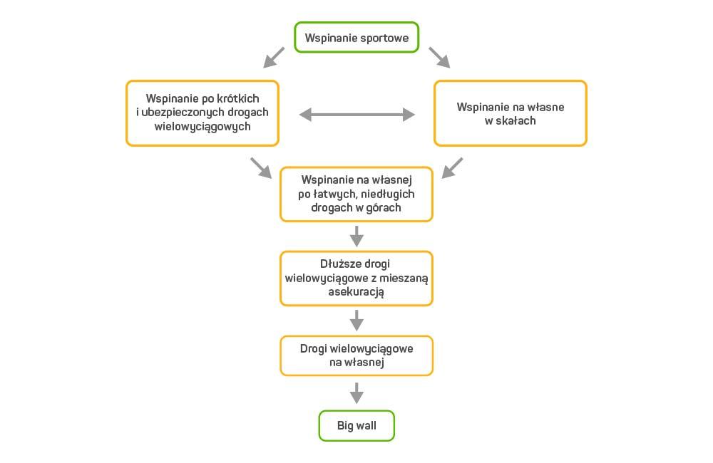 Wspinaczka etapy - diagram od 8a.pl