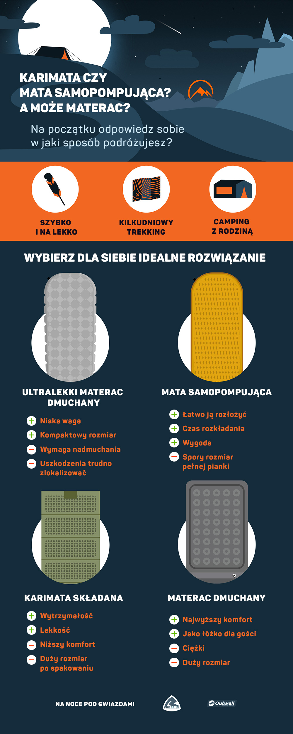 Jaką karimatę wybrać - infografika 8a.pl