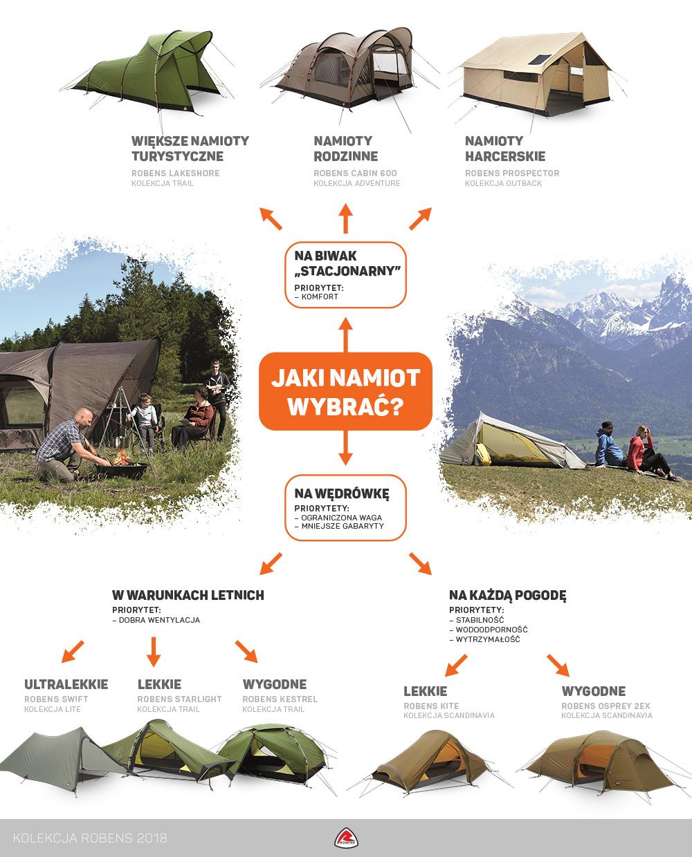 Jak wybrać namiot